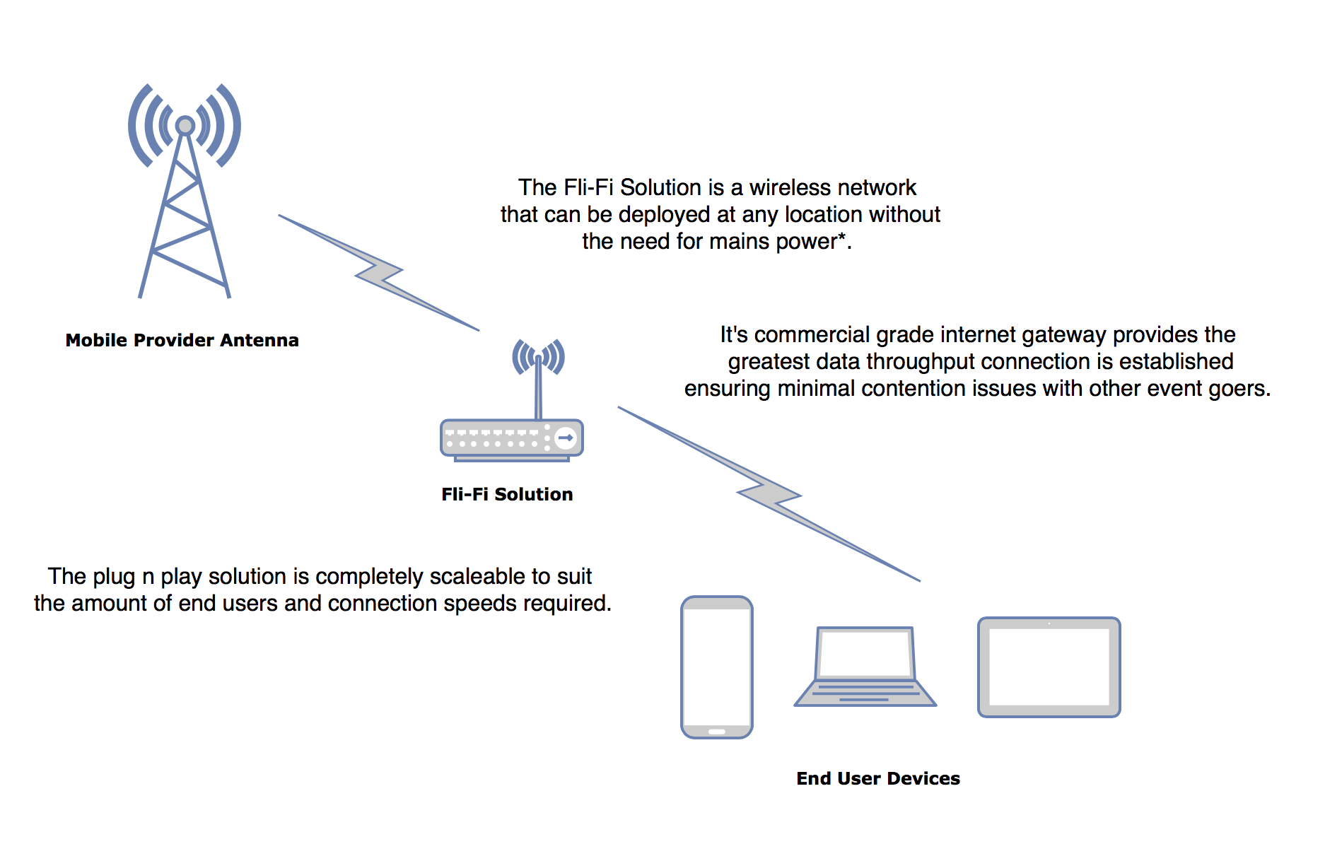 Fli-Fi connectivity diagram